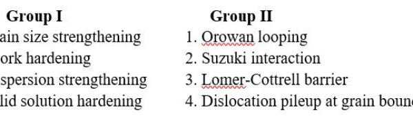 GATE MT 2014 Q.42 Match the following strengthening methods (Group I) in metallic alloys with typical mechanisms responsible (Group II) for them.