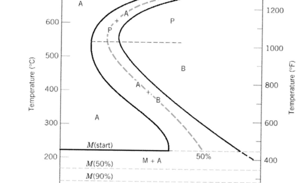 BARC-4: Why is the TTT Curve in C-Shape ? And why is the lower portion of CCT curve not represented?