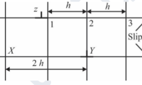GATE MT 2020 Q26. In the edge dislocation configuration given in the figure, dislocations X and Y are fixed and separated by a distance 2h on the same slip plane. Dislocation Z is free to glide on a parallel slip plane. The two slip planes are separated by a distance h. Which one of the following statements is TRUE regarding the stability of dislocation Z at positions 1, 2 and 3? Assume all dislocations have identical Burgers vector.