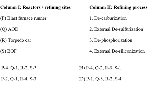 GATE MT 2019 Q14. Match the reactors/refining sites in column 1 to the corresponding refining processes in column 2.