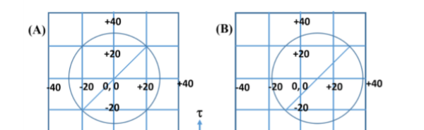 GATE MT 2019 Q20. The correct Mohr's circle construction for the stress state given below is_________.