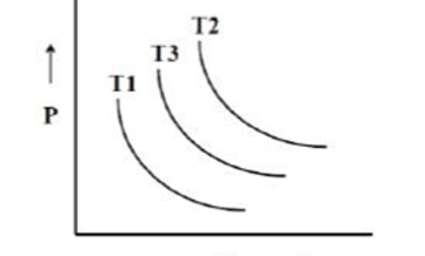 GATE MT 2017 Q1. The pressure(P) versus volume (V) diagram given below represents reversible isothermal curves at temperatures T1,T2,T3. Consider one mole of ideal gas for all the three isothermal processes, which one of the following is TRUE?