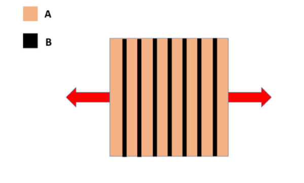 GATE MT 2019 Q22. A material, made up of alternating layers of metal A and B, is loaded as shown below. If the volume % of B is 25%, the elastic modulus (in GPa rounded off to one decimal) of the material is ____________. Given elastic moduli of A and B are 200 GPa and 100 GPa, respectively.