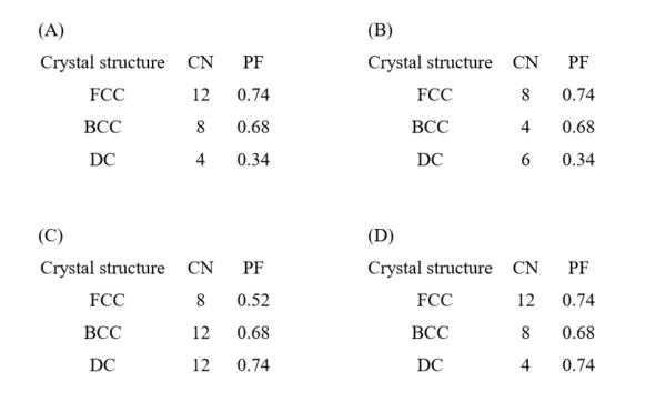 GATE MT 2019 Q31. The table (see options below) providing correct information about crystal structure, co-ordination and packing fraction is ______. [Note: FCC: Face centred cubic,BCC: Body centred cubic, DC: Diamond cubic, CN: Coordination number, PF: Packing fraction]