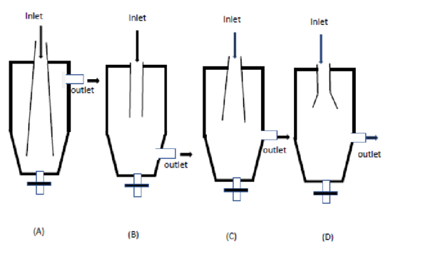 GATE MT 2019 Q6. Coarse suspended particles are to be separated from a flowing gas in a dust catcher. All factors remaining same, maximum gas-solid separation is expected from the dust catcher _______ shown below.