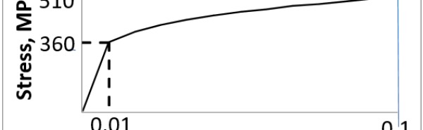 GATE MT 2016 Q.17 For the tensile stress-strain curve of a material shown in the schematic, the resilience (in MPa) is _____.