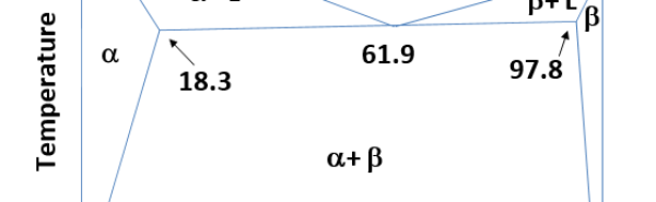GATE MT 2016 Q.46 A binary phase diagram is shown in the schematic. Upon complete solidification of a binary alloy system A-B, the fraction of pro-eutectic - phase present is 0.50. The alloy composition in terms of wt%. B is _______.