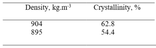 GATE MT 2016 Q.44 The density and corresponding crystallinity of two poly-propylene material are given below. The density of totally amorphous poly-propylene (in kg.m-3) is: