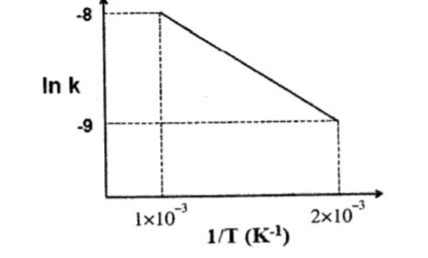 GATE MT 2011 Q31. If K is the rate constant for a reaction and T is the absolute temperature in the given figure, and the activation energy for the reaction is: