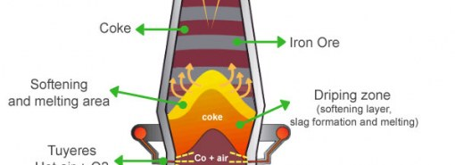 how to make iron and steel?