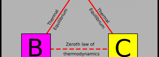 GATE MT 2011 Q2. If two systems P and Q are in thermal equilibrium with a third system M, then P and Q will also be in thermal equilibrium with each other. This is following: