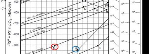what is Elingham Diagram ? and how it is use in iron and steel industries ?