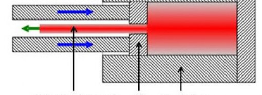 Indirect extrusion cannot be used for extruding long extrudes! Why so?
